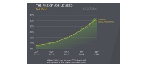 Mobile-Video-Rise-Graph_featured
